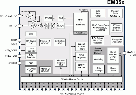 Ember - Wireless Semiconductor Solutions