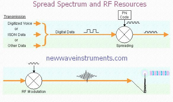Spread Spectrum and RF Resources