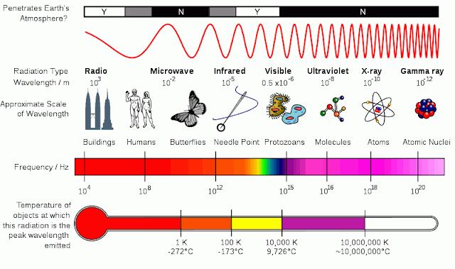 Electromagnetic Spectrum - Wavelengths