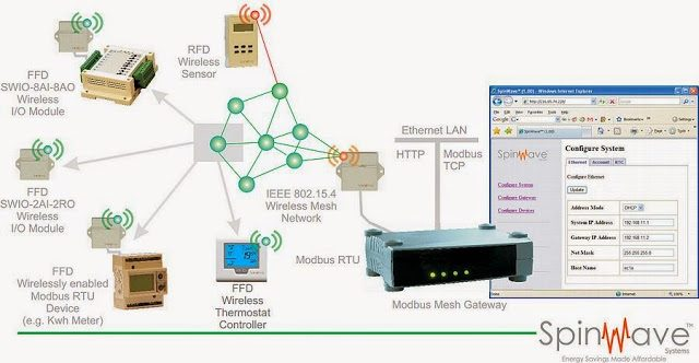 Modbus Communication Protocol Suite